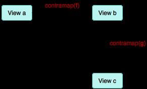 4-contramap-composition.png