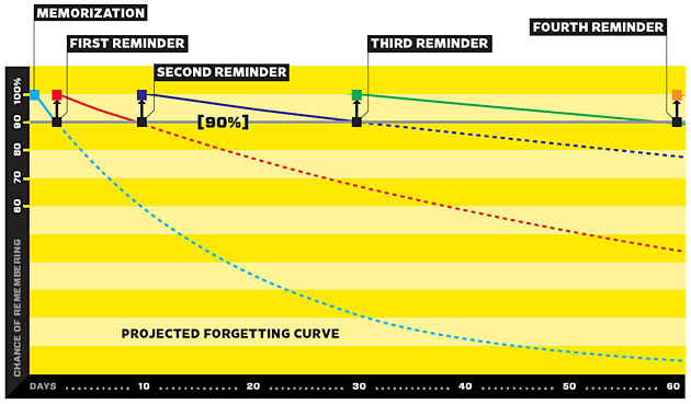 forgetting-curve-repetition.jpg