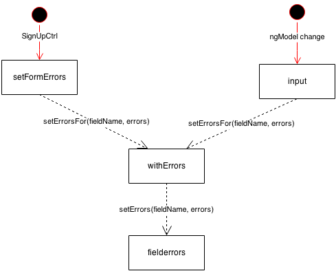 with-errors diagram